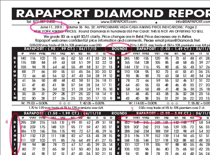 Rapaport Diamond Report Price List Foto Bugil Bokep 2017